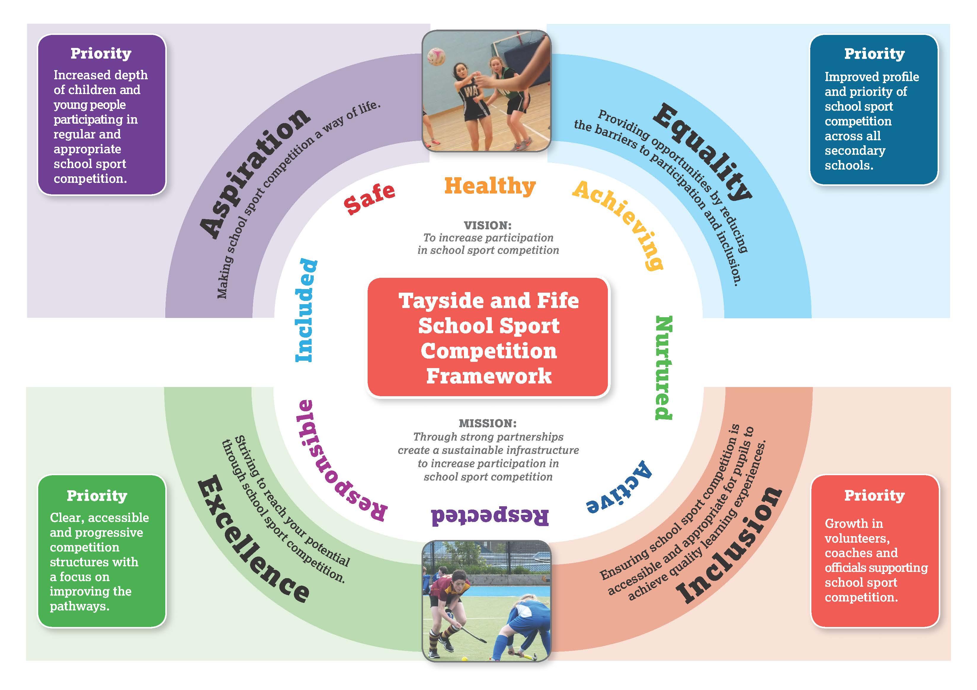 School Sports Diagram