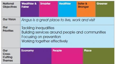 image showing our vision priorities and themes in tabular form