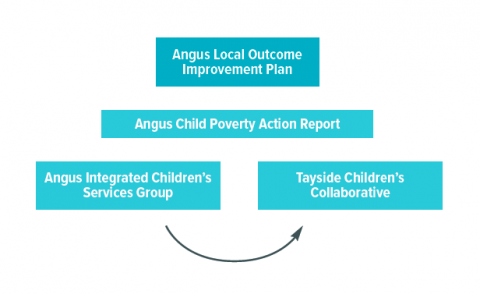 diagram of structure showing LOIP at top. Under that is the Angus Child Poverty Action Report. Under that is the Angus Integrated Services Group and Tayside children's collaborative with an arrow between the two