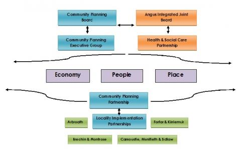 diagram showing community planning links